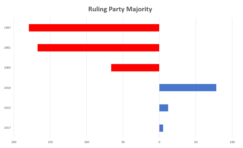 Election Betting - Majority 1997 to 2017